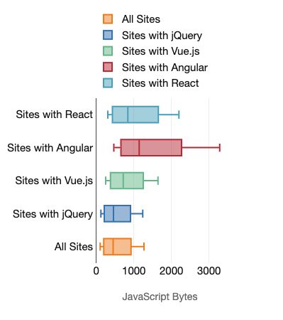 Boxplot charts showing the amount of JavaScript bytes served to desktop devices for sites with various frameworks. Also presented by the preceding table