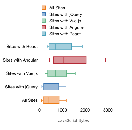 Boxplot charts showing the amount of JavaScript bytes served to mobile devices for sites with various frameworks. Also presented by the preceding table