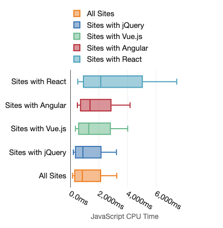 Boxplot charts showing the amount of JavaScript cpu time for desktop tests for sites with various frameworks. Also presented by the preceding table