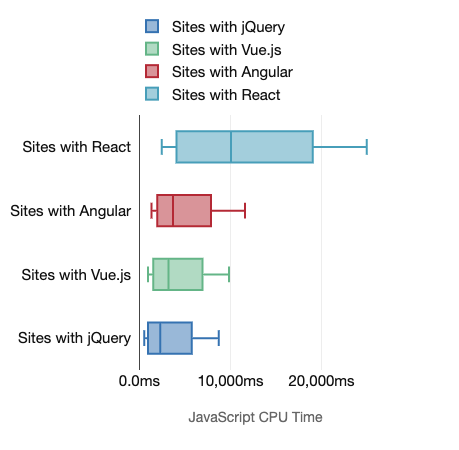Boxplot charts showing the amount of JavaScript cpu time for mobiles tests for sites with only one framework detected. Also presented by the preceding table
