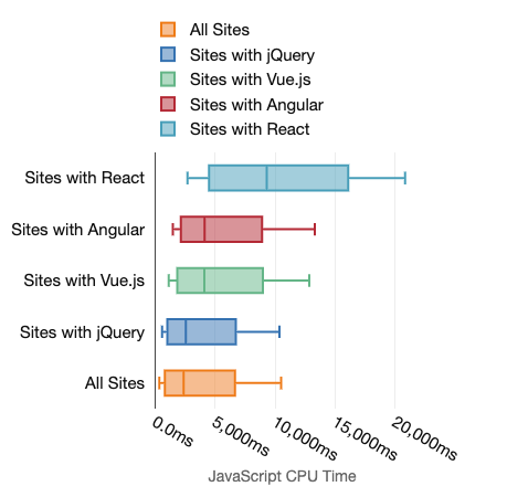 Boxplot charts showing the amount of JavaScript cpu time for mobile tests for sites with various frameworks. Also presented by the preceding table